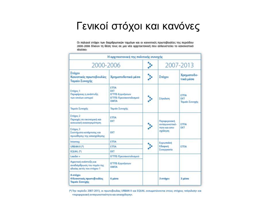 Γενικοί στόχοι και κανόνες