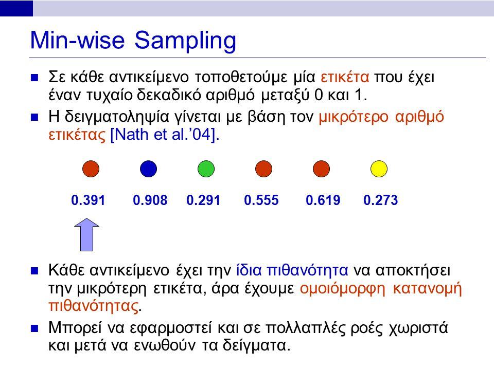 Min-wise Sampling 0.3910.9080.2910.5550.6190.273 Σε κάθε αντικείμενο τοποθετούμε μία ετικέτα που έχει έναν τυχαίο δεκαδικό αριθμό μεταξύ 0 και 1.