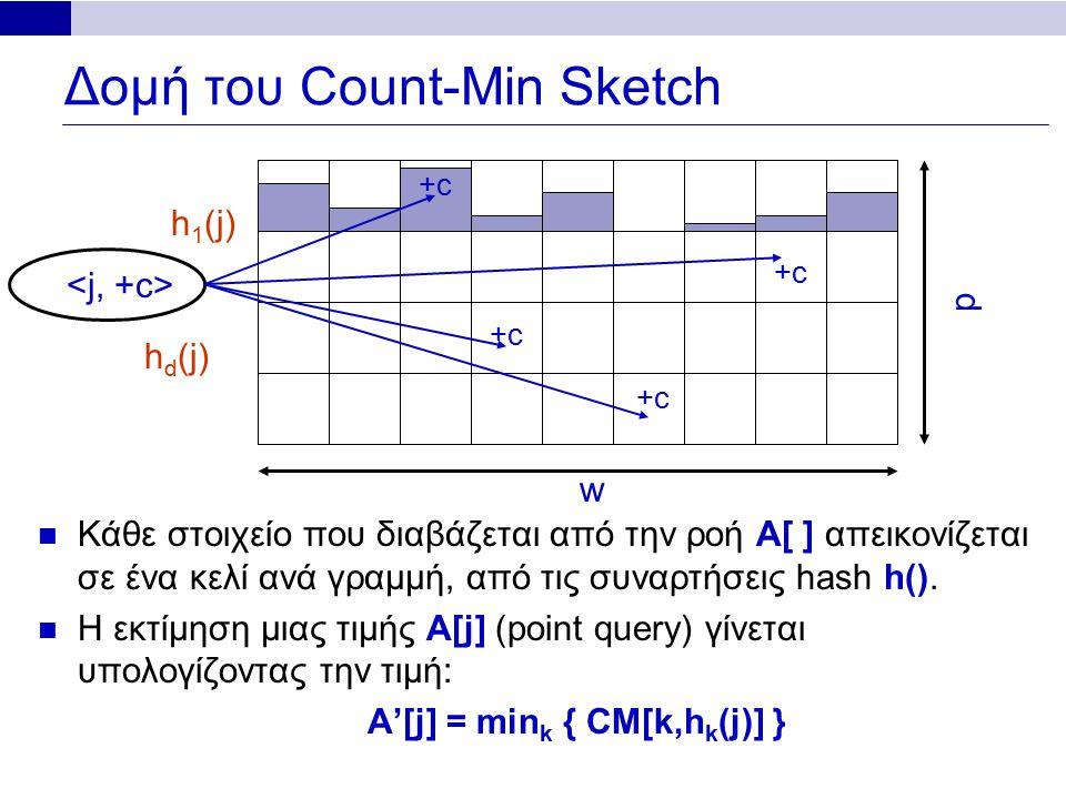 Δομή του Count-Min Sketch Κάθε στοιχείο που διαβάζεται από την ροή A[ ] απεικονίζεται σε ένα κελί ανά γραμμή, από τις συναρτήσεις hash h(). Η εκτίμηση