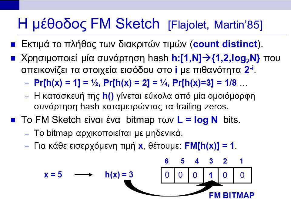 0 Η μέθοδος FM Sketch [Flajolet, Martin'85] Εκτιμά το πλήθος των διακριτών τιμών (count distinct). Χρησιμοποιεί μία συνάρτηση hash h:[1,Ν]  {1,2,log