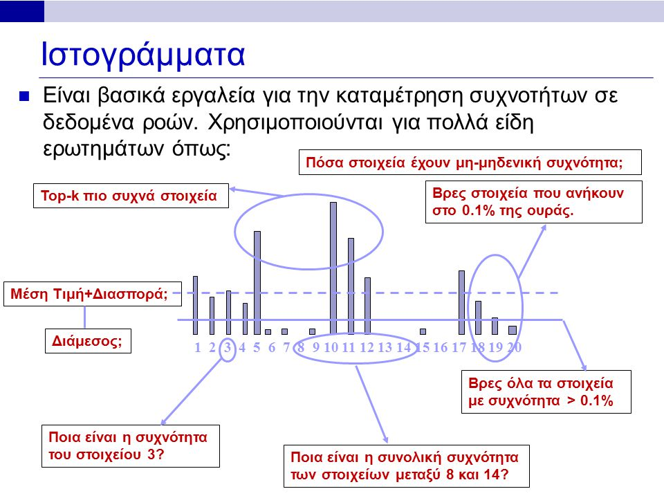 Ιστογράμματα Είναι βασικά εργαλεία για την καταμέτρηση συχνοτήτων σε δεδομένα ροών. Χρησιμοποιούνται για πολλά είδη ερωτημάτων όπως: 1 2 3 4 5 6 7 8 9