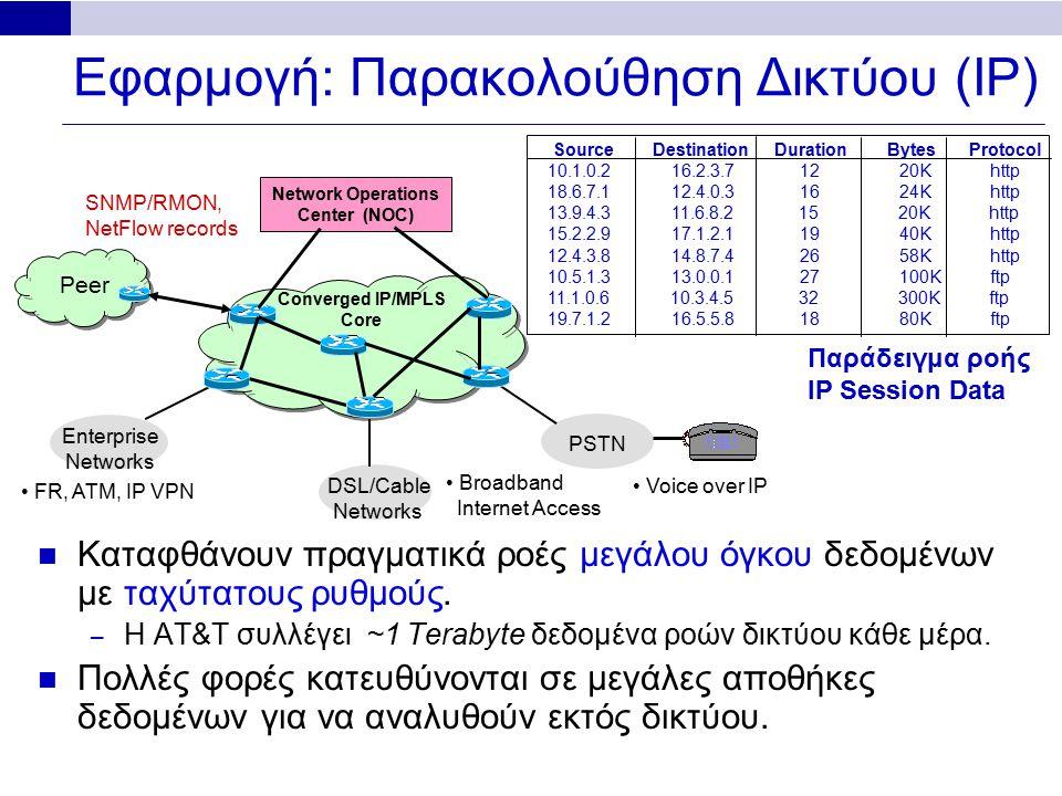 Ιδιότητες της μεθόδου FM Sketch Με O(1/ε 2 log 1/δ) διαφορετικά bitmaps, παίρνουμε (1±ε) ακρίβεια με πιθανότητα τουλάχιστον 1-δ [Bar-Yossef et al'02], [Ganguly et al.'04] – 10 bitmaps ≈ 30% σφάλμα, 100 bitmaps < 10% σφάλμα Υποστήριξη Διαγραφών: Χρησιμοποιούνται μετρητές αντί για bits στις θέσεις του sketch: – +1 για εισαγωγές, -1 για διαγραφές Υποστήριξη κατανεμημένων sketches: με χρήση του τελεστή OR μπορούν να συγχωνευτούν: – Εκτίμηση του:  S 1  …  S k   = πλήθος στοιχείων ένωσης συνόλων.