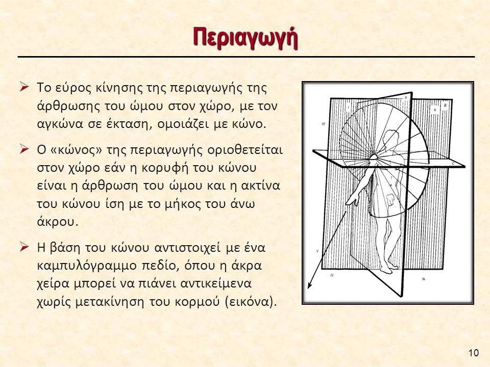 Περιαγωγή  Το εύρος κίνησης της περιαγωγής της άρθρωσης του ώμου στον χώρο, με τον αγκώνα σε έκταση, ομοιάζει με κώνο.  Ο «κώνος» της περιαγωγής ορι