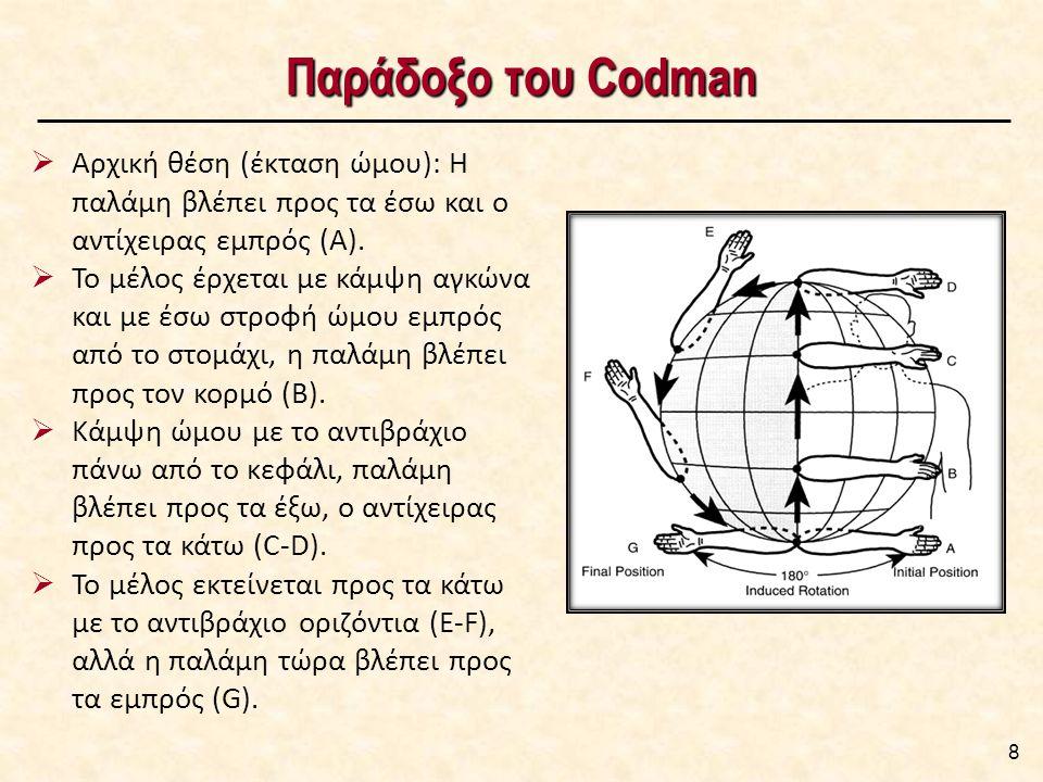 Παράδοξο του Codman 8  Αρχική θέση (έκταση ώμου): Η παλάμη βλέπει προς τα έσω και ο αντίχειρας εμπρός (Α).  Το μέλος έρχεται με κάμψη αγκώνα και με