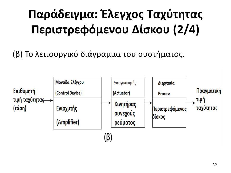 (β) Το λειτουργικό διάγραμμα του συστήματος. 32 Παράδειγμα: Έλεγχος Ταχύτητας Περιστρεφόμενου Δίσκου (2/4)