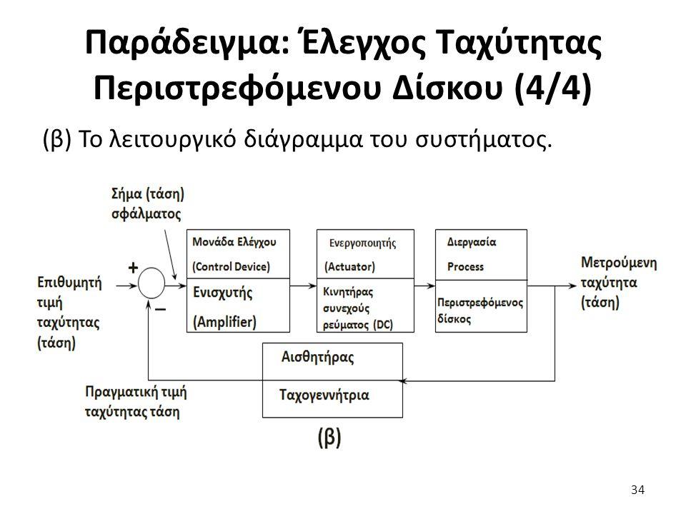 (β) Το λειτουργικό διάγραμμα του συστήματος. 34 Παράδειγμα: Έλεγχος Ταχύτητας Περιστρεφόμενου Δίσκου (4/4)