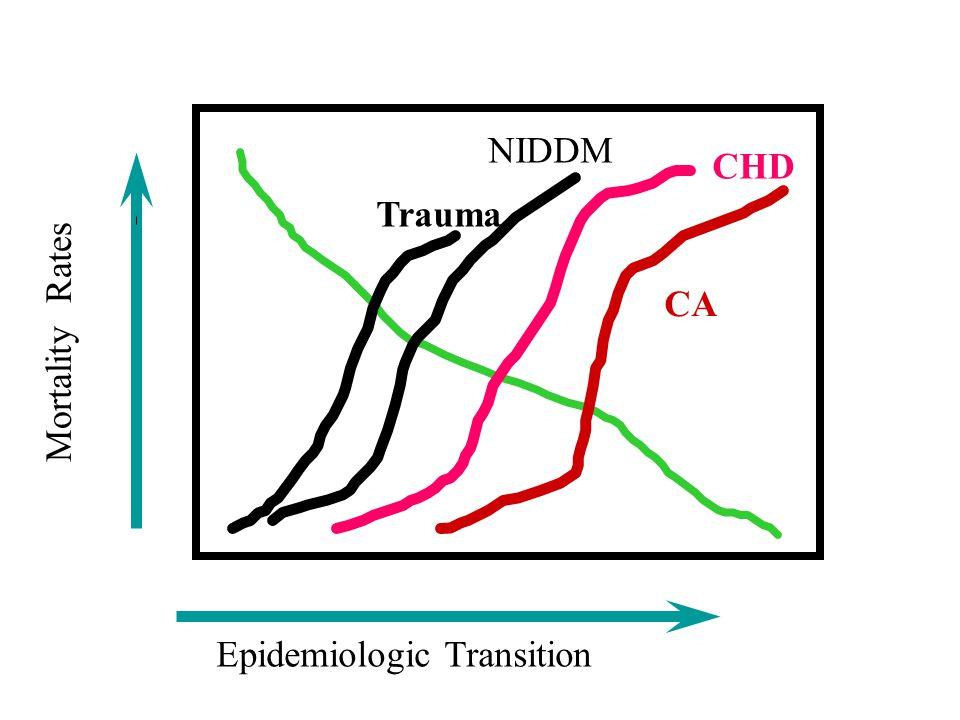 Epidemiologic Transition Mortality Rates CA CHD NIDDM Trauma