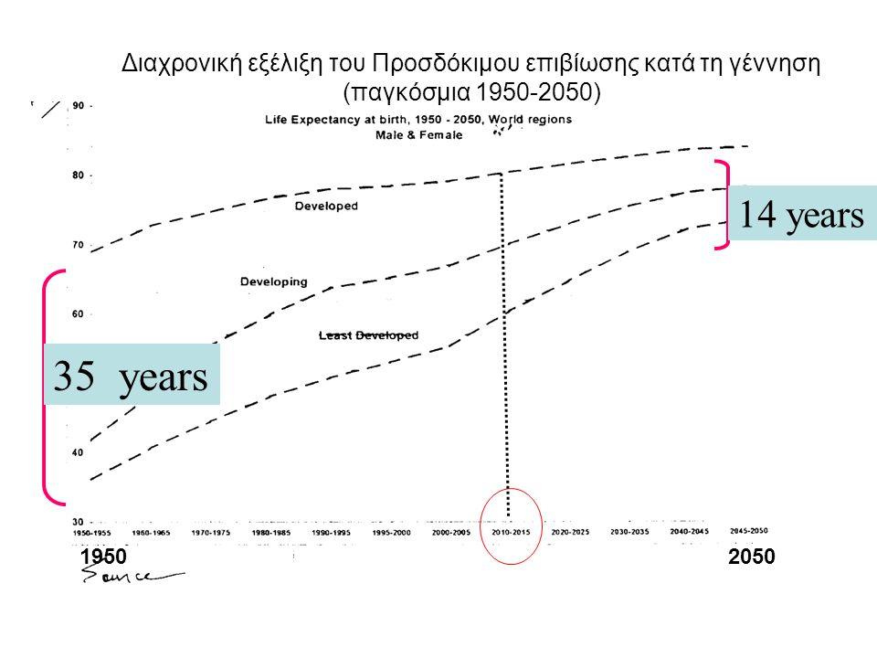 35 years 14 years Διαχρονική εξέλιξη του Προσδόκιμου επιβίωσης κατά τη γέννηση (παγκόσμια 1950-2050) 19502050