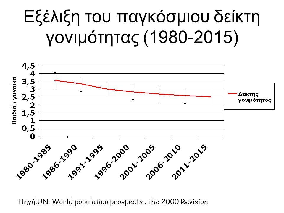 Εξέλιξη του παγκόσμιου δείκτη γονιμότητας (1980-2015) Πηγή:UN. World population prospects.The 2000 Revision Παιδιά / γυναίκα