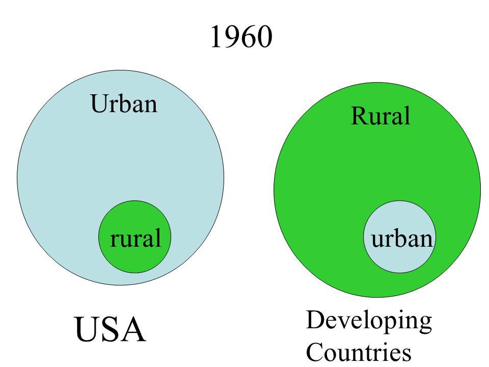 1960 Urban Rural USA Developing Countries ruralurban