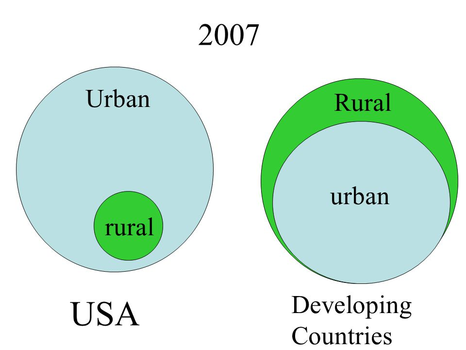 2007 Urban Rural USA Developing Countries rural urban