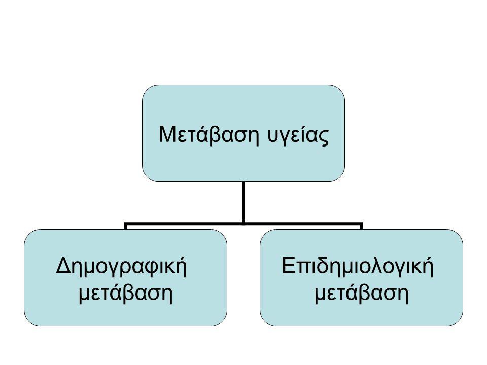 Πηγή:WHO/Europe HFA Database /January2010 Εξέλιξη της προτυπωμένης θνησιμότητας από λοιμώδη νοσήματα στην Ελλάδα και την ΕΕ (1970-2008) Ελλάδα Ε.Ε Ε.Ε πριν το 2004