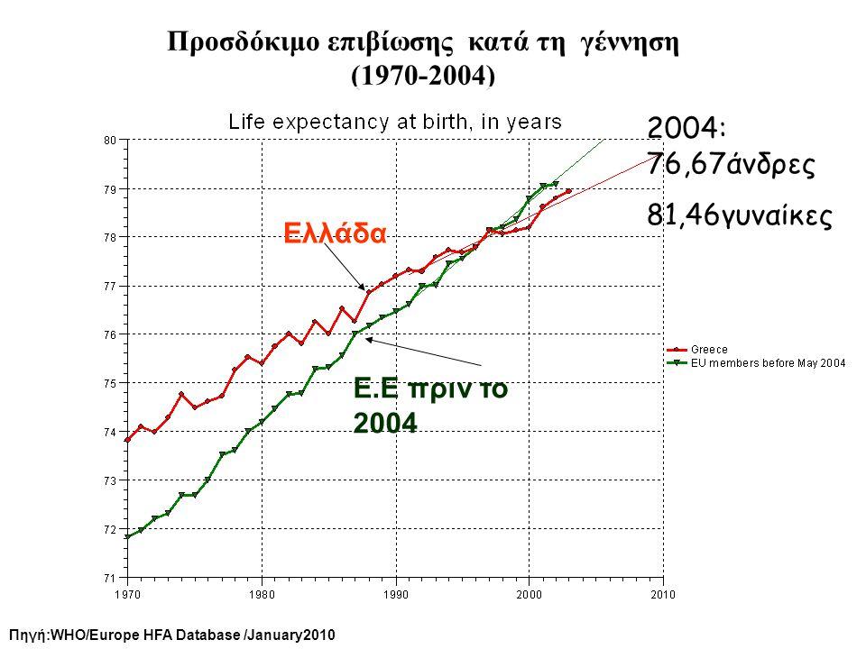 Προσδόκιμο επιβίωσης κατά τη γέννηση (1970-2004) 2004: 76,67άνδρες 81,46γυναίκες Πηγή:WHO/Europe HFA Database /January2010 Ελλάδα Ε.Ε πριν το 2004