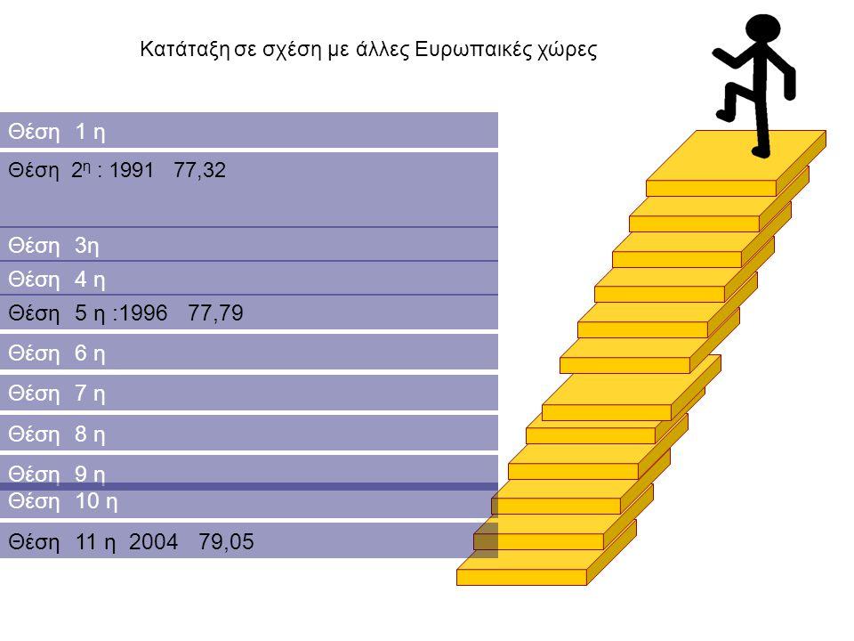 Θέση 1 η Θέση 2 η : 1991 77,32 Κατάταξη σε σχέση με άλλες Ευρωπαικές χώρες Θέση 3η Θέση 4 η Θέση 5 η :1996 77,79 Θέση 6 η Θέση 7 η Θέση 8 η Θέση 9 η Θ