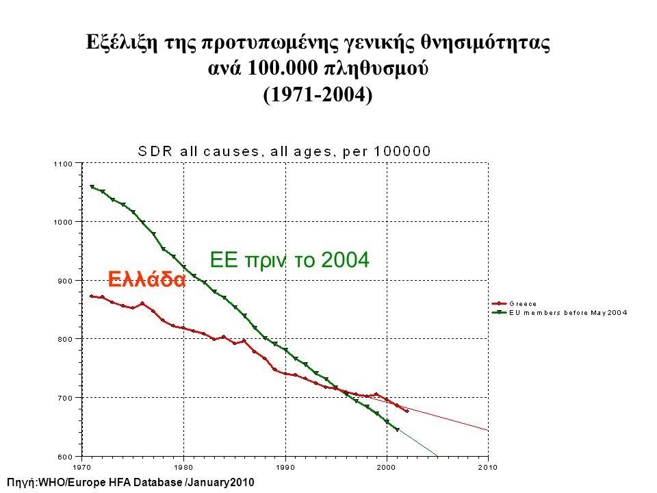 Εξέλιξη της προτυπωμένης γενικής θνησιμότητας ανά 100.000 πληθυσμού (1971-2004) Πηγή:WHO/Europe HFA Database /January2010 Ελλάδα ΕΕ πριν το 2004