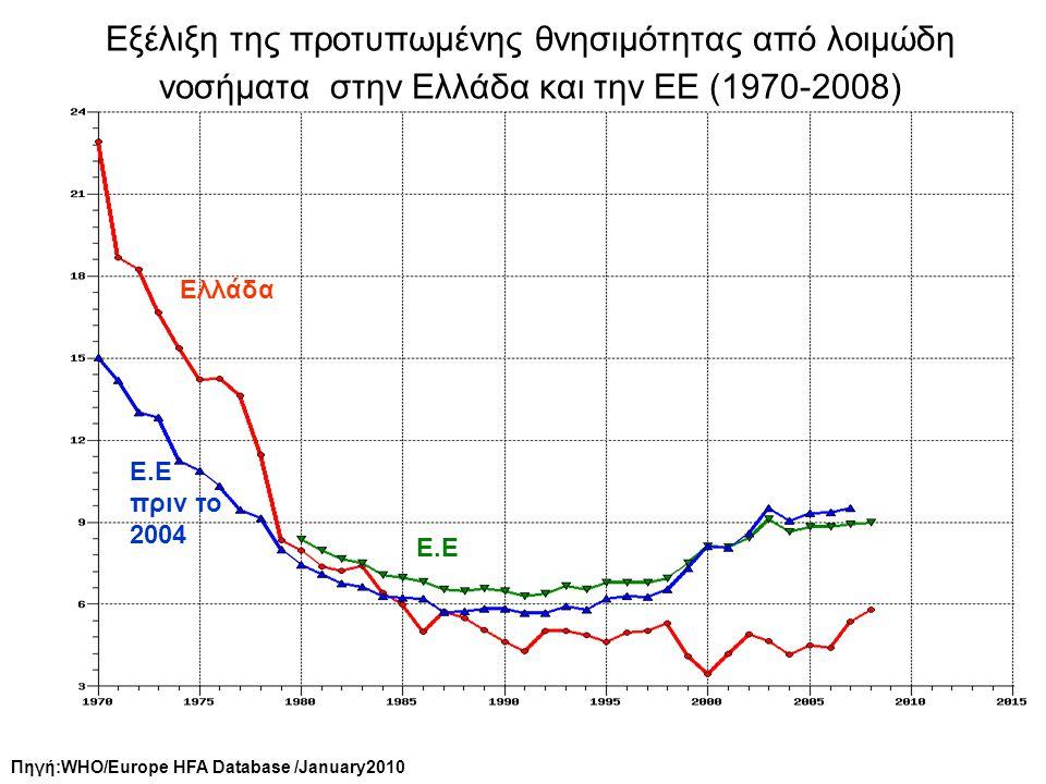 Πηγή:WHO/Europe HFA Database /January2010 Εξέλιξη της προτυπωμένης θνησιμότητας από λοιμώδη νοσήματα στην Ελλάδα και την ΕΕ (1970-2008) Ελλάδα Ε.Ε Ε.Ε