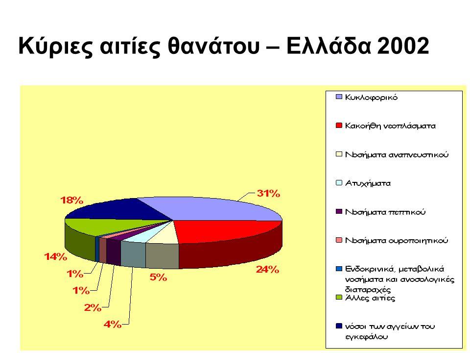 Κύριες αιτίες θανάτου – Ελλάδα 2002