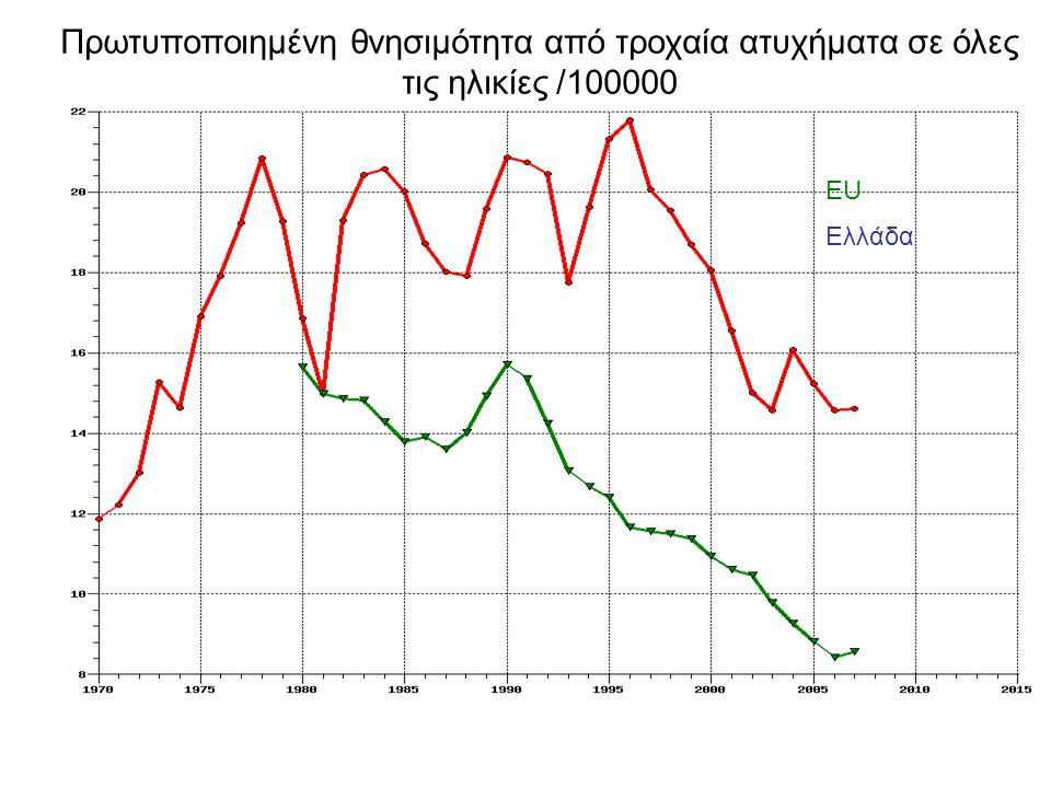 Πρωτυποποιημένη θνησιμότητα από τροχαία ατυχήματα σε όλες τις ηλικίες /100000 ΕU Ελλάδα