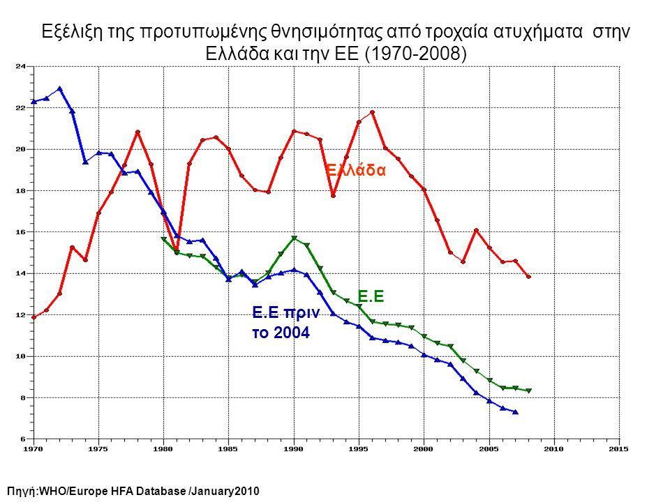 Πηγή:WHO/Europe HFA Database /January2010 Ελλάδα Ε.Ε Ε.Ε πριν το 2004 Εξέλιξη της προτυπωμένης θνησιμότητας από τροχαία ατυχήματα στην Ελλάδα και την