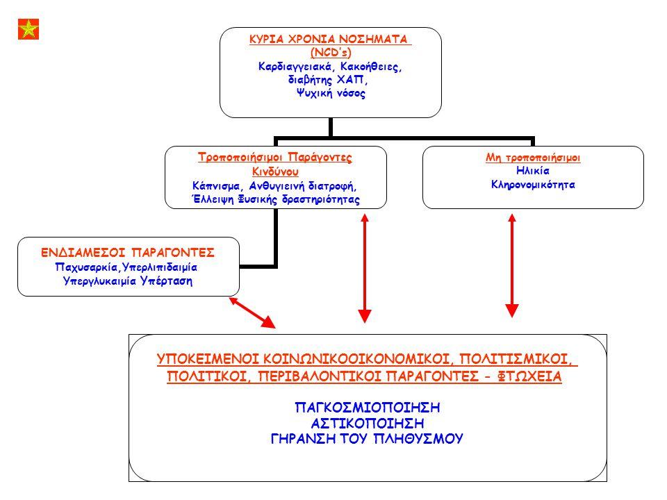 ΚΥΡΙΑ ΧΡΟΝΙΑ ΝΟΣΗΜΑΤΑ (NCD's) Καρδιαγγειακά, Κακοήθειες, διαβήτης ΧΑΠ, Ψυχική νόσος Τροποποιήσιμοι Παράγοντες Κινδύνου Κάπνισμα, Ανθυγιεινή διατροφή,