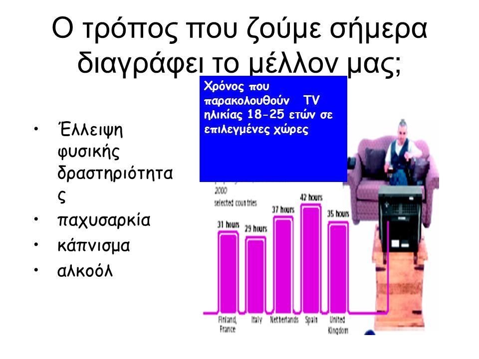 O τρόπος που ζούμε σήμερα διαγράφει το μέλλον μας; Έλλειψη φυσικής δραστηριότητα ς παχυσαρκία κάπνισμα αλκοόλ Χρόνος που παρακολουθoύν TV ηλικίας 18-2