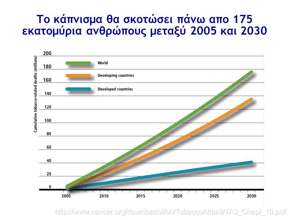 http://www.cancer.org/downloads/AA/TobaccoAtlas3/TA3_Chapt_10.pdf Το κάπνισμα θα σκοτώσει πάνω απο 175 εκατομύρια ανθρώπους μεταξύ 2005 και 2030