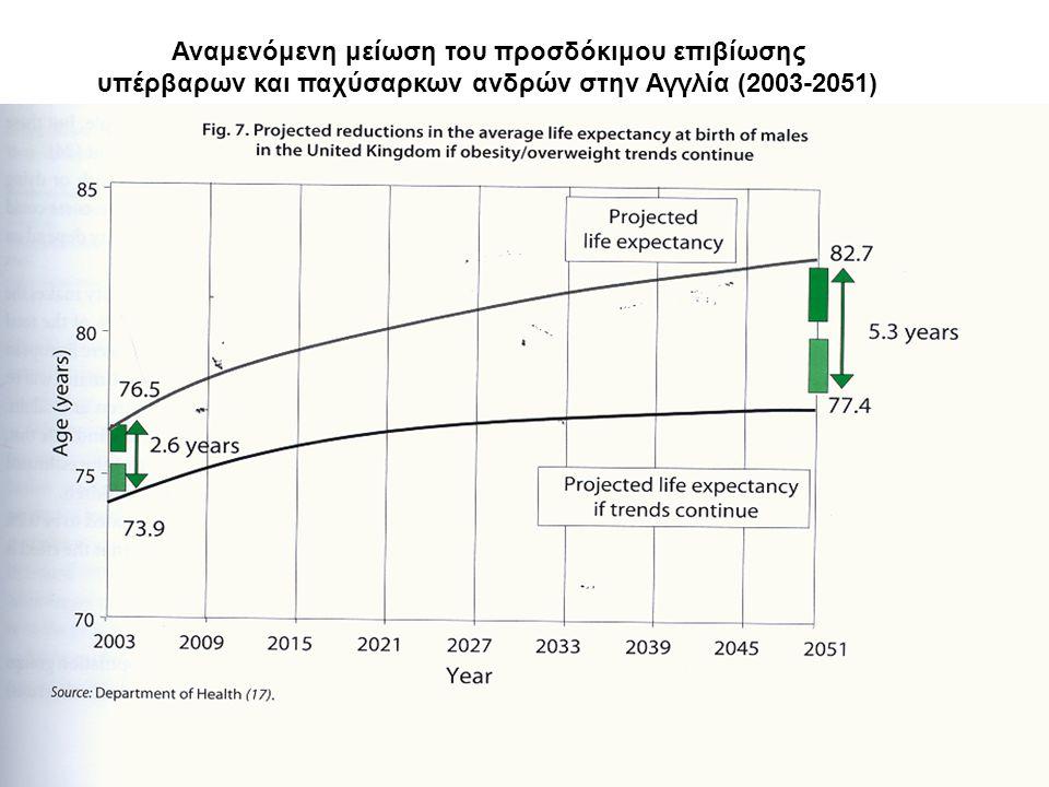 Αναμενόμενη μείωση του προσδόκιμου επιβίωσης υπέρβαρων και παχύσαρκων ανδρών στην Αγγλία (2003-2051)