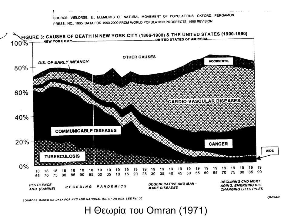 Ποσοστιαία κατανομή του πληθυσμού κατά ομάδες ηλικιών (Ελλάδα 1971-2001)