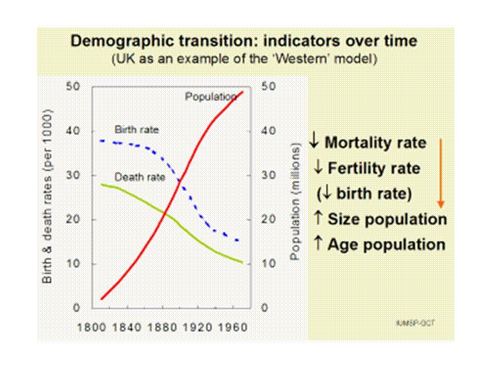 Φυσική αύξηση (γεννήσεις μείον θάνατοι) ‰ των 15 χωρών της Ευρωπαϊκής Ένωσης Δείκτης γονιμότητας 2004:1,3 Ευρώπη:1,49 Εθνική Σχολή Δημόσιας Υγείας 2003