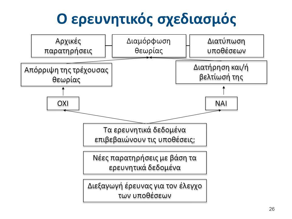 Ο ερευνητικός σχεδιασμός 26 Διαμόρφωση θεωρίας Διαμόρφωση θεωρίας Αρχικές παρατηρήσεις Διατύπωση υποθέσεων Διεξαγωγή έρευνας για τον έλεγχο των υποθέσ