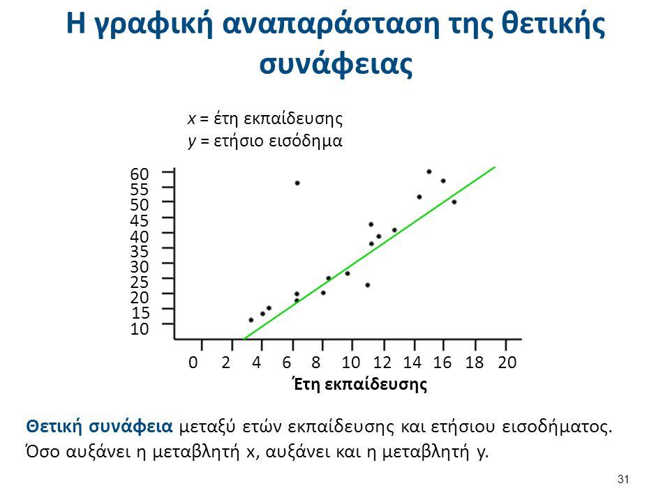 Η γραφική αναπαράσταση της θετικής συνάφειας 31 x = έτη εκπαίδευσης y = ετήσιο εισόδημα 6060 5 50 4040 3535 3030 25 20 10 15 4545 0246810101214161820