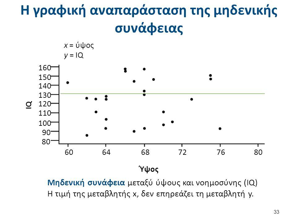 Η γραφική αναπαράσταση της μηδενικής συνάφειας 33 IQ Ύψος x = ύψος y = IQ 160 150 140 130 120 110 100 90 80 606468727680 Μηδενική συνάφεια μεταξύ ύψου
