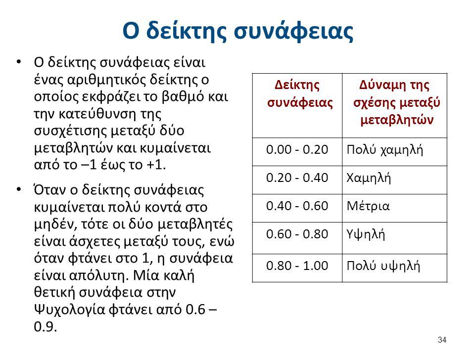 Ο δείκτης συνάφειας Ο δείκτης συνάφειας είναι ένας αριθμητικός δείκτης ο οποίος εκφράζει το βαθμό και την κατεύθυνση της συσχέτισης μεταξύ δύο μεταβλη