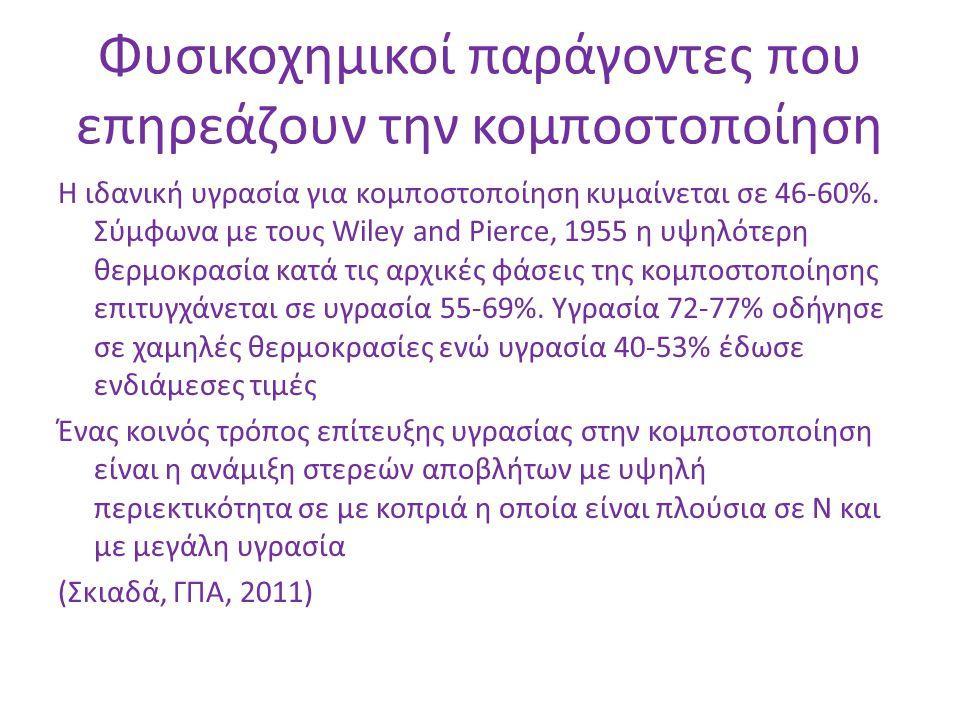 Φυσικοχημικοί παράγοντες που επηρεάζουν την κομποστοποίηση Η ιδανική υγρασία για κομποστοποίηση κυμαίνεται σε 46-60%. Σύμφωνα με τους Wiley and Pierce
