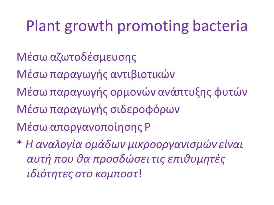Plant growth promoting bacteria Μέσω αζωτοδέσμευσης Μέσω παραγωγής αντιβιοτικών Μέσω παραγωγής ορμονών ανάπτυξης φυτών Μέσω παραγωγής σιδεροφόρων Μέσω