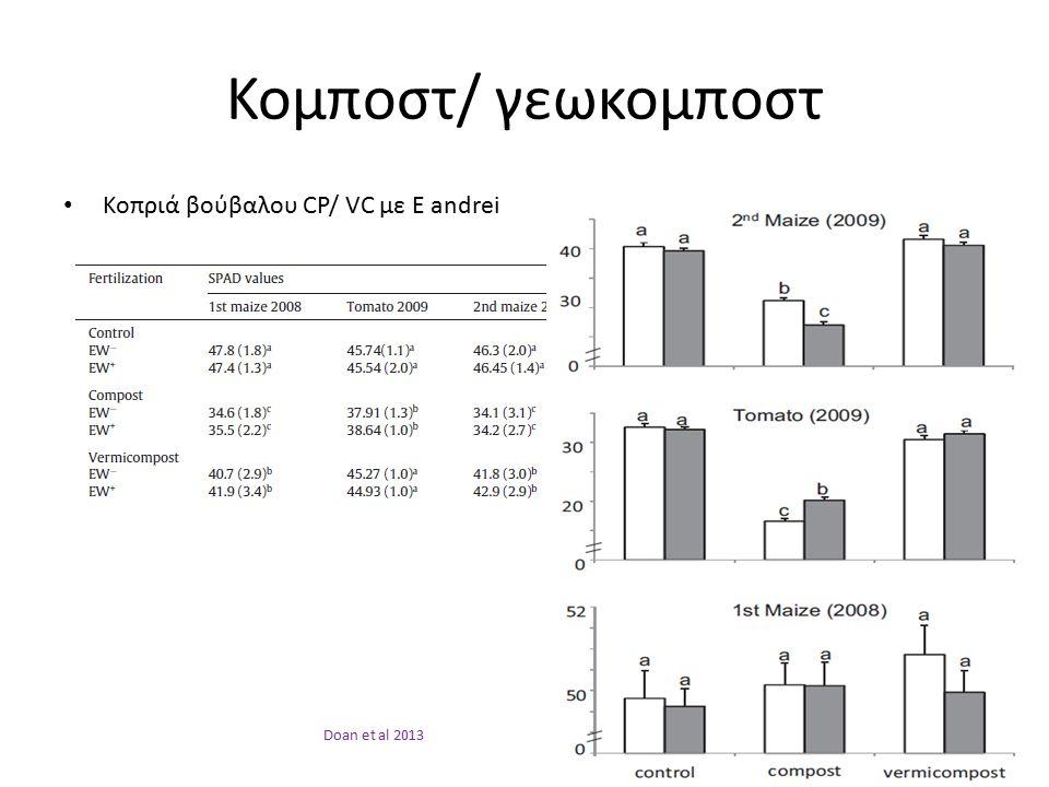 Κομποστ/ γεωκομποστ Κοπριά βούβαλου CP/ VC με E andrei Doan et al 2013