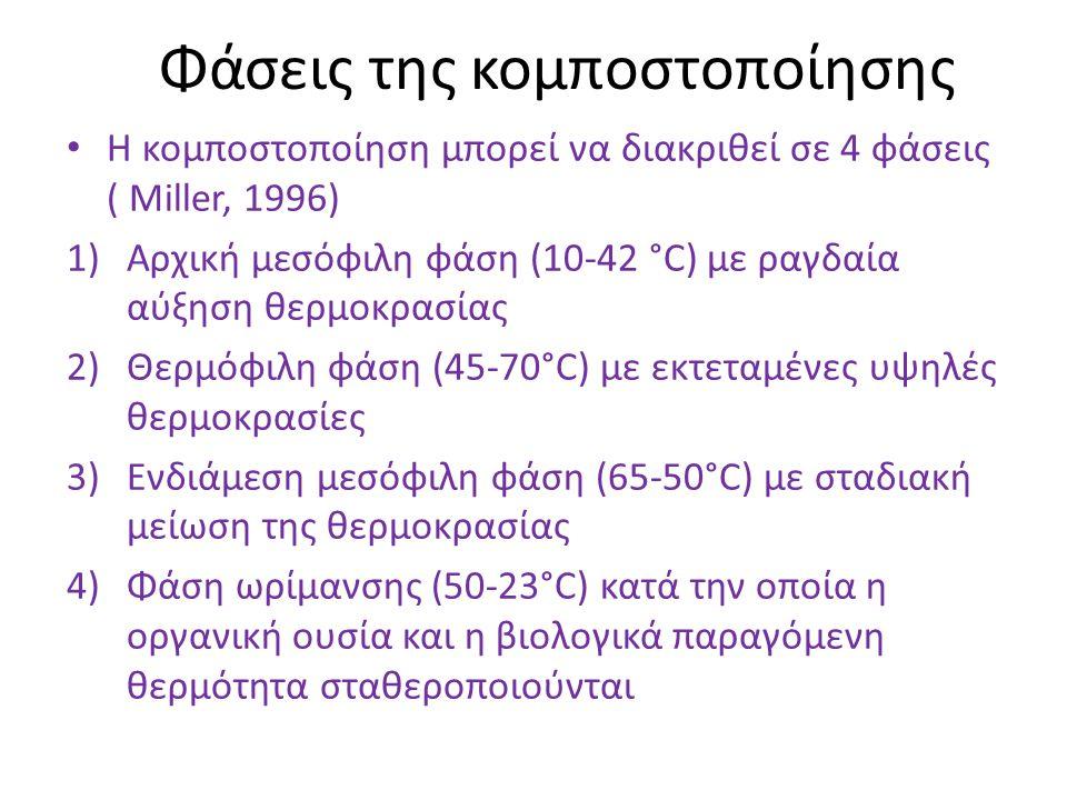 Φάσεις της κομποστοποίησης Η κομποστοποίηση μπορεί να διακριθεί σε 4 φάσεις ( Miller, 1996) 1)Αρχική μεσόφιλη φάση (10-42 °C) με ραγδαία αύξηση θερμοκ