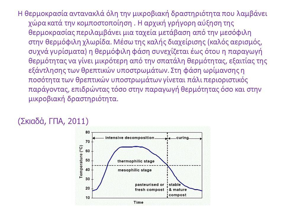 H θερμοκρασία αντανακλά όλη την μικροβιακή δραστηριότητα που λαμβάνει χώρα κατά την κομποστοποίηση. Η αρχική γρήγορη αύξηση της θερμοκρασίας περιλαμβά