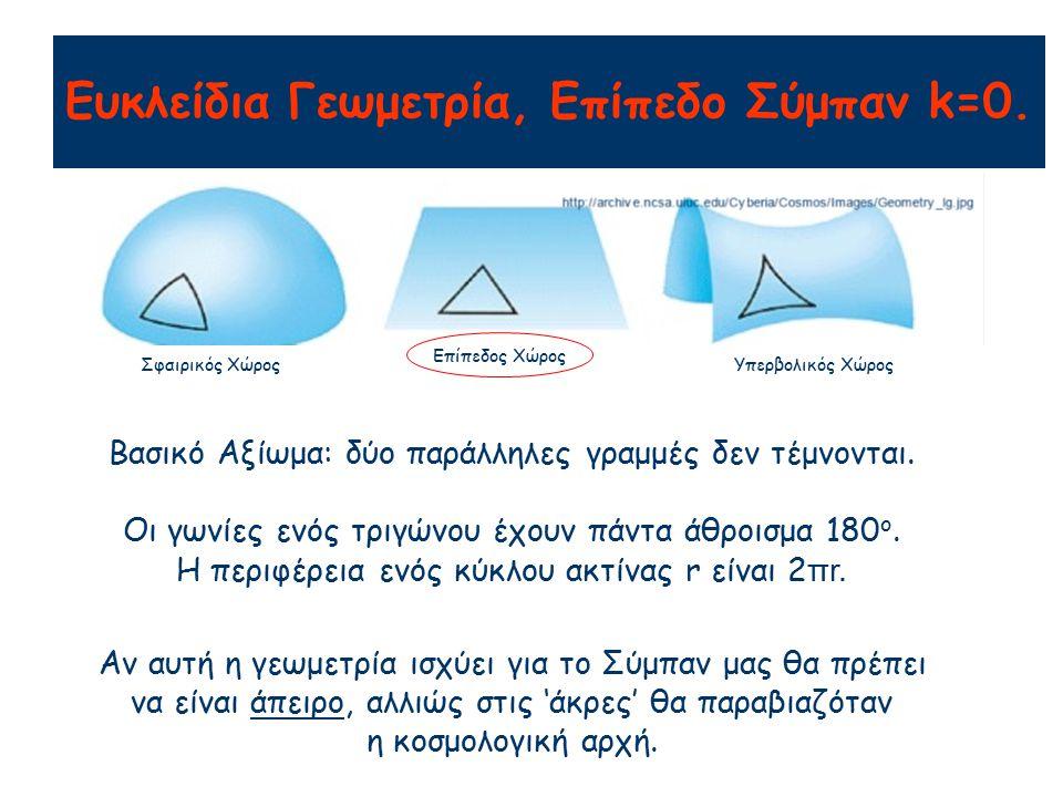 Ευκλείδια Γεωμετρία, Επίπεδο Σύμπαν k=0. Βασικό Αξίωμα: δύο παράλληλες γραμμές δεν τέμνονται. Οι γωνίες ενός τριγώνου έχουν πάντα άθροισμα 180 o. Η πε