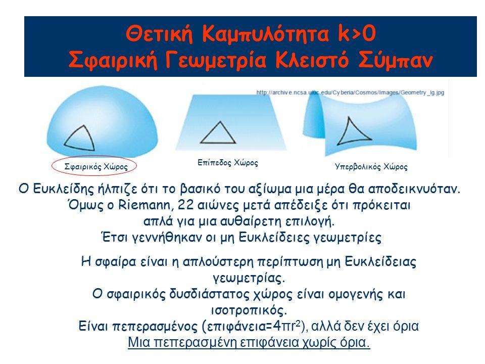 Θετική Καμπυλότητα k>0 Σφαιρική Γεωμετρία Κλειστό Σύμπαν Σφαιρικός Χώρος Επίπεδος Χώρος Υπερβολικός Χώρος Ο Ευκλείδης ήλπιζε ότι το βασικό του αξίωμα