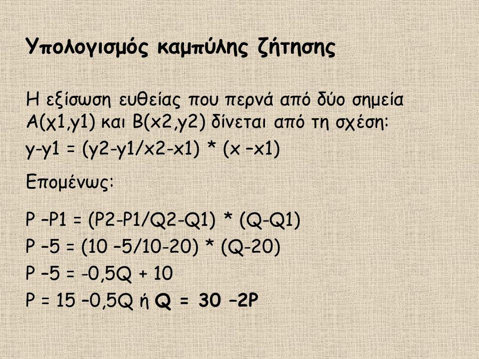 Υπολογισμός καμπύλης ζήτησης Η εξίσωση ευθείας που περνά από δύο σημεία Α(χ1,y1) και Β(x2,y2) δίνεται από τη σχέση: y-y1 = (y2-y1/x2-x1) * (x –x1) Επο