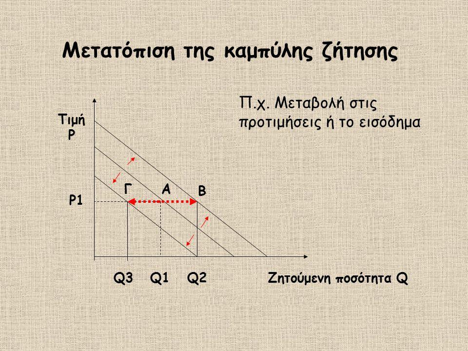Α Q1 Ρ1Ρ1 B Γ Q2Q2Q3Q3Ζητούμενη ποσότητα Q Τιμή P Μετατόπιση της καμπύλης ζήτησης Π.χ. Μεταβολή στις προτιμήσεις ή το εισόδημα