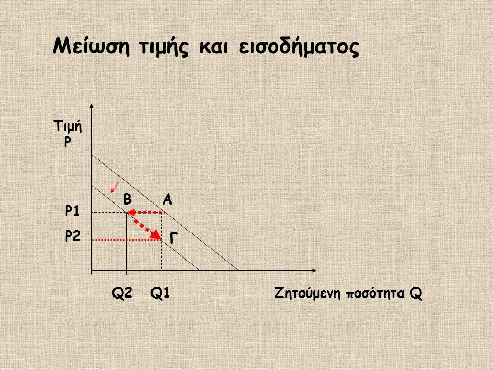 Μείωση τιμής και εισοδήματος Α Q1 Ρ1Ρ1 Β Q2Q2Ζητούμενη ποσότητα Q Τιμή P Ρ2 Γ