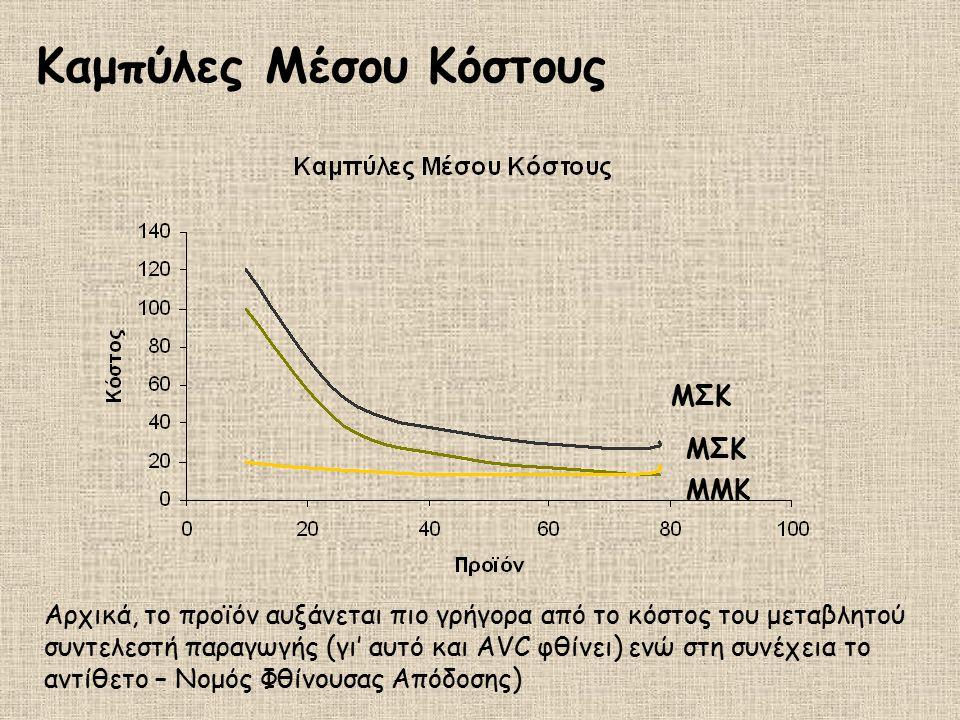 Καμπύλες Μέσου Κόστους ΜΣΚ ΜΜΚ ΜΣΚ Αρχικά, το προϊόν αυξάνεται πιο γρήγορα από το κόστος του μεταβλητού συντελεστή παραγωγής (γι' αυτό και AVC φθίνει)