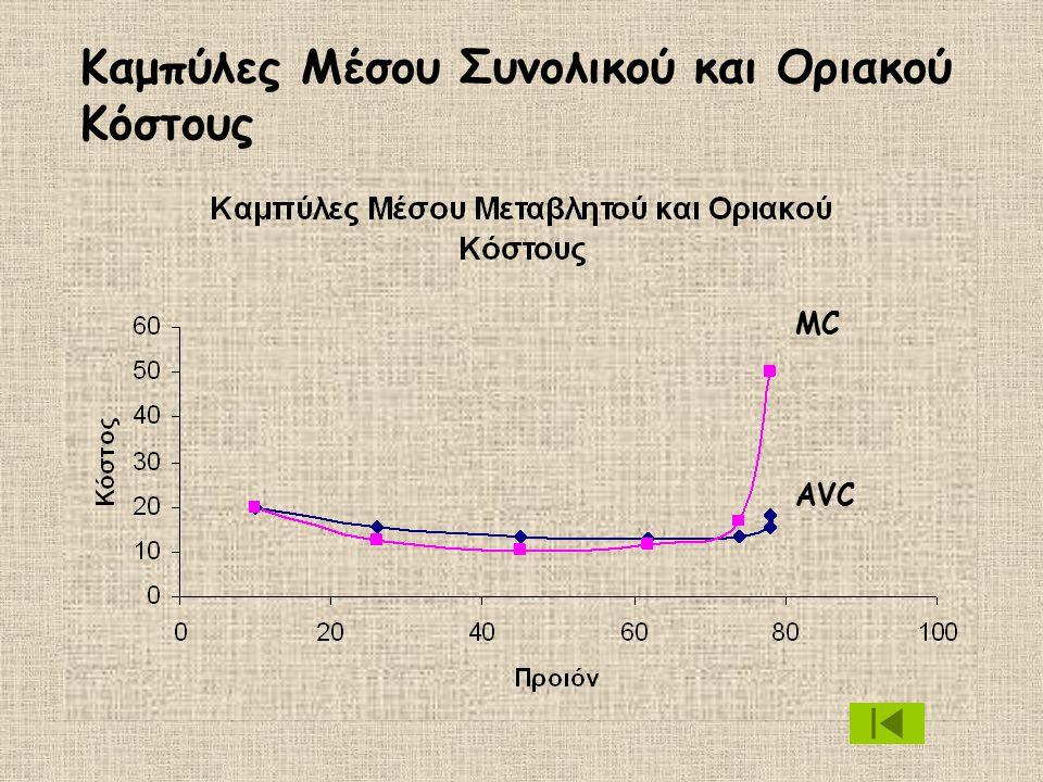 Καμπύλες Μέσου Συνολικού και Οριακού Κόστους AVC MC