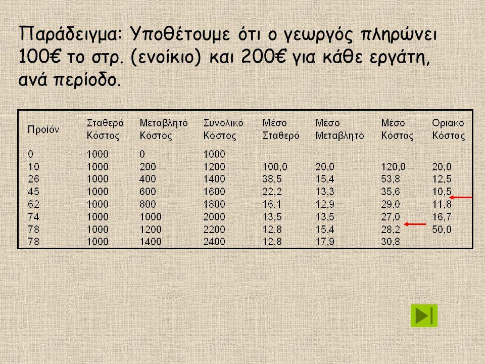 Παράδειγμα: Υποθέτουμε ότι ο γεωργός πληρώνει 100€ το στρ. (ενοίκιο) και 200€ για κάθε εργάτη, ανά περίοδο.