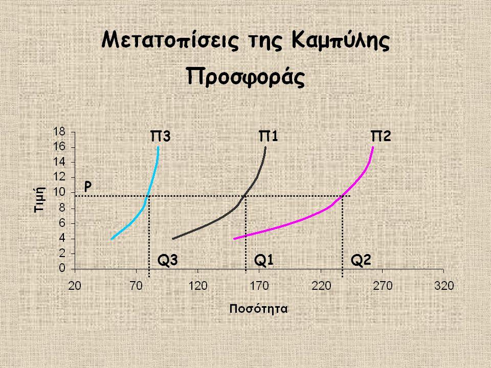 Π1Π2Π3 Q1Q2Q3 P