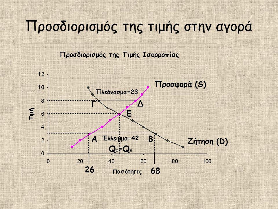 Προσδιορισμός της τιμής στην αγορά Προσφορά (S) Ζήτηση (D) Ε Q z =Q π ΑΒ Έλλειμμα=42 Πλεόνασμα=23 ΓΔ 26 68