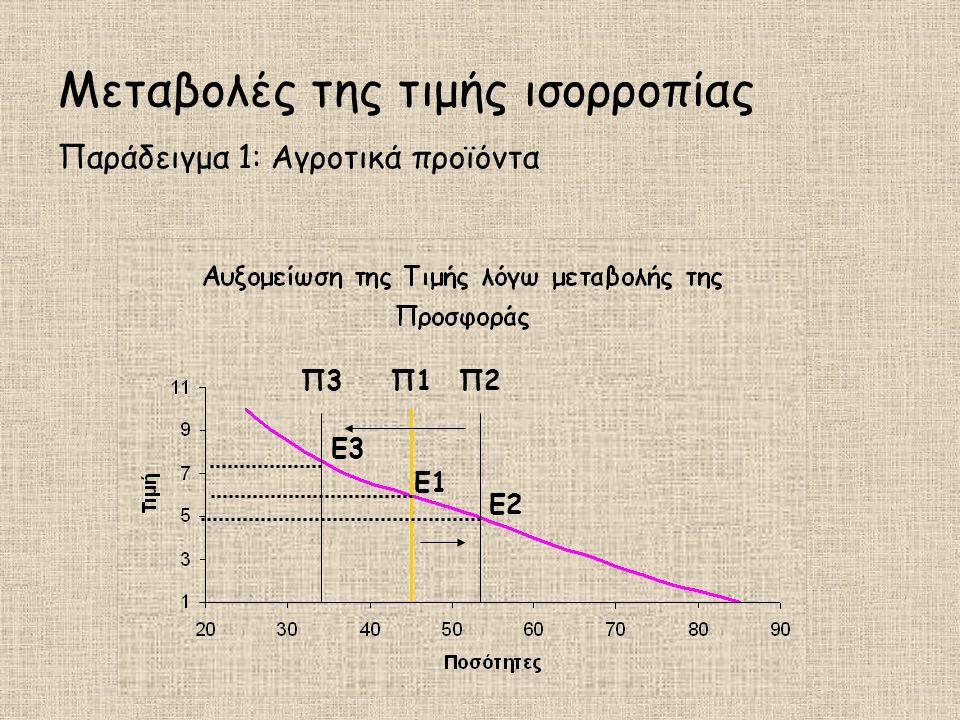 Μεταβολές της τιμής ισορροπίας Παράδειγμα 1: Αγροτικά προϊόντα Π1Π2Π2 E1E1 E2 Π3Π3 E3