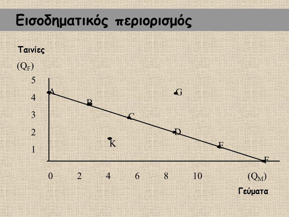 Το οριακό κόστος Οριακό κόστος: η μεταβολή του συνολικού κόστους όταν το προϊόν μεταβάλλεται κατά μία μονάδα.